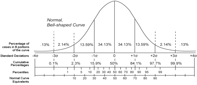 bell curve graph